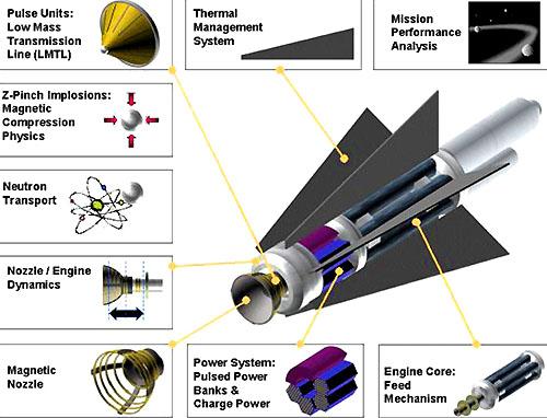 Ионный привод и двигатель типа